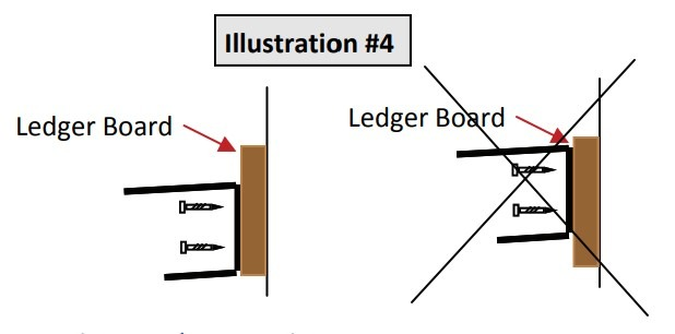 C-channel is flush with the bottom of your ledger board